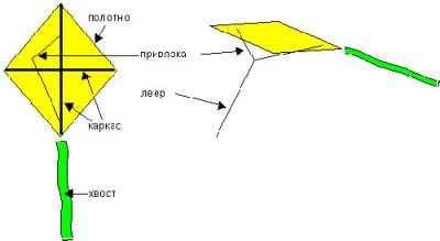 как завязать воздушного змея инструкция - фото 3