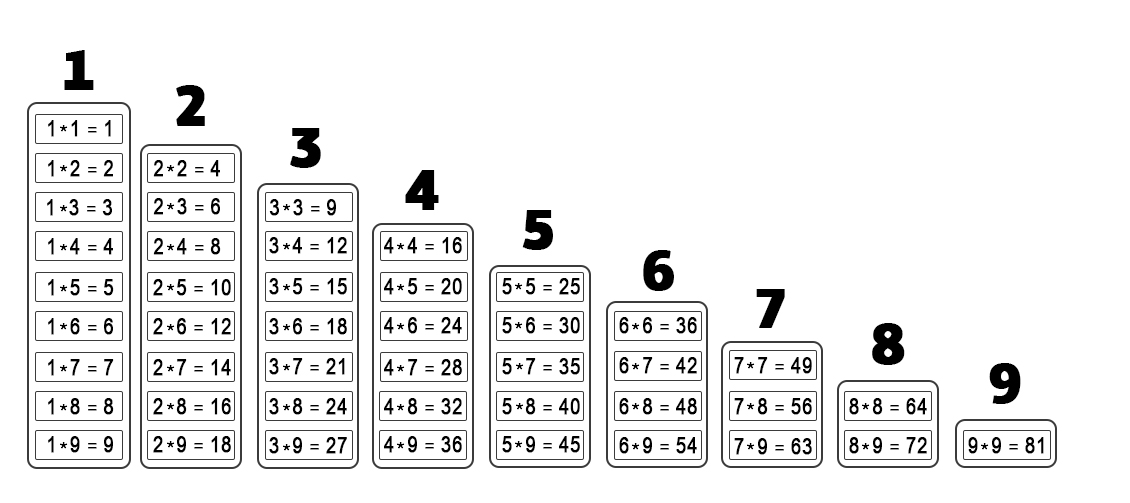 Таблица умножения лесенкой
